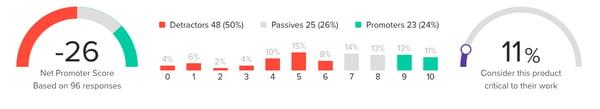Negative NPS Score