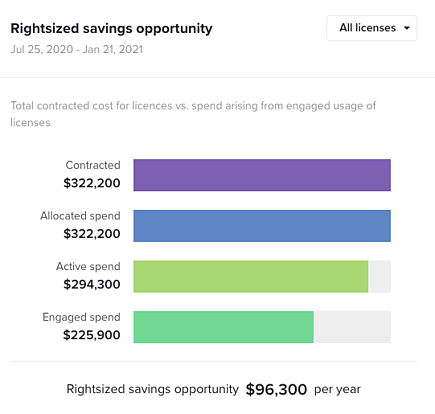 Utilization savings with G2 Track