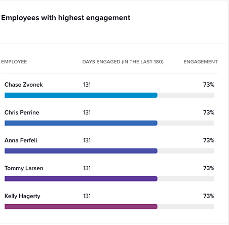 Software engagement per employee with G2 Track