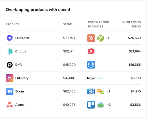 Overlapping products with spend