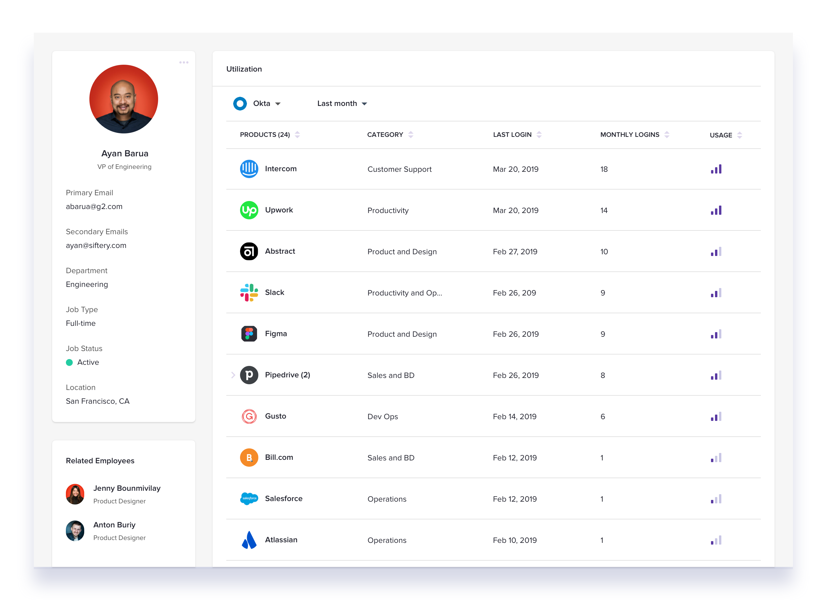 Collaborate on IT - Track usage, by employee
